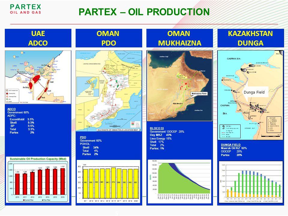 PARTEX – OIL PRODUCTION