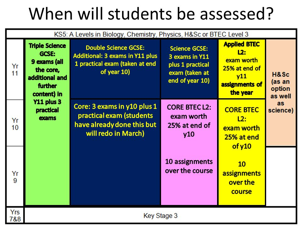 When will students be assessed