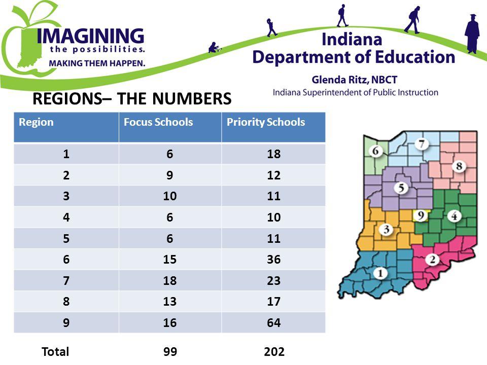 REGIONS– THE NUMBERS Region. Focus Schools. Priority Schools. 1. 6. 18. 2. 9. 12. 3. 10. 11.