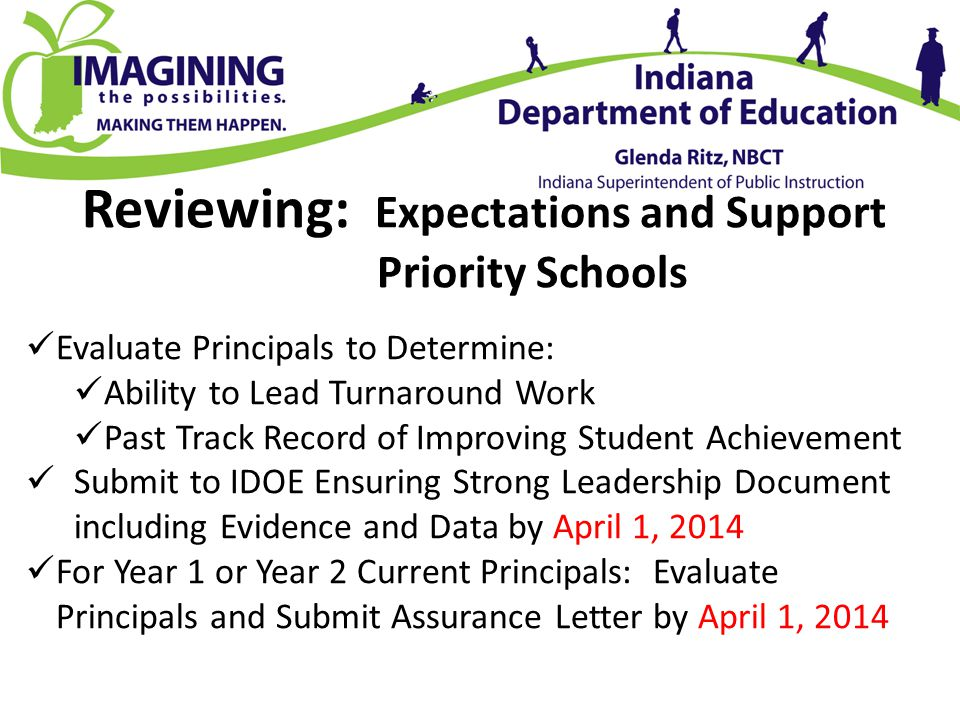 Reviewing: Expectations and Support Priority Schools