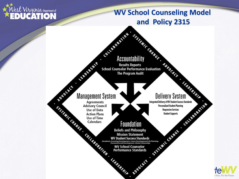 WV School Counseling Model and Policy 2315