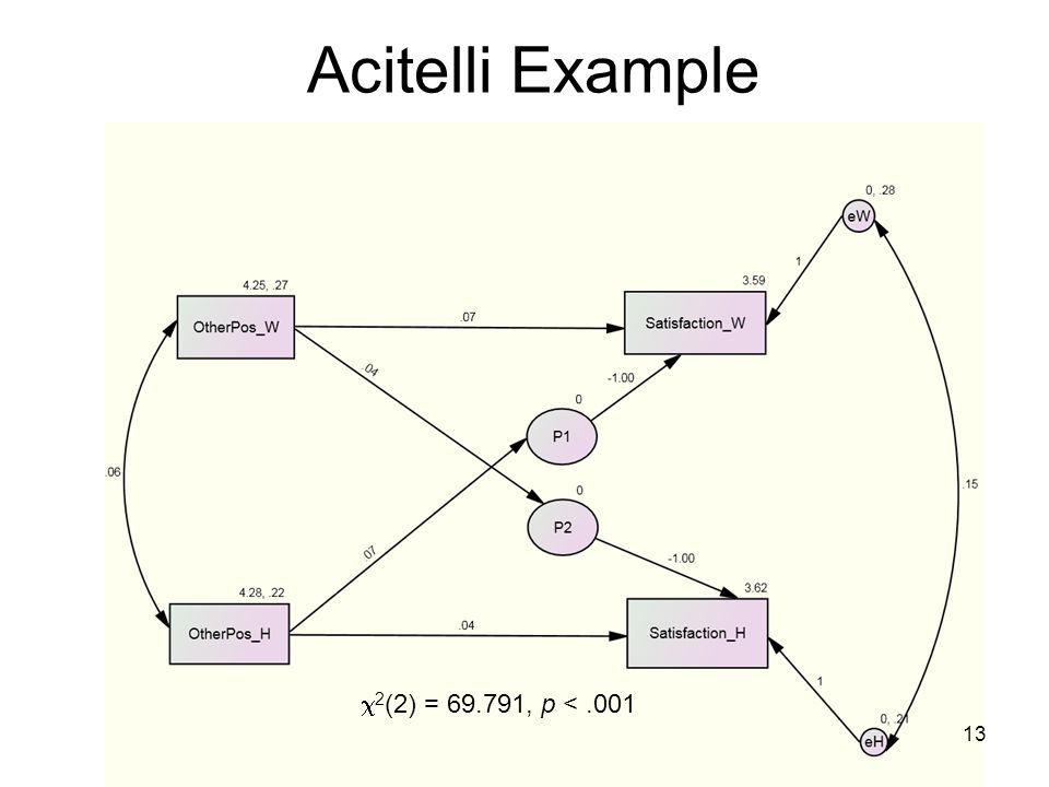 Acitelli Example c2(2) = 69.791, p < .001