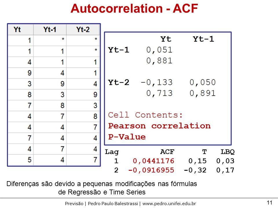 Autocorrelation - ACF Lag ACF T LBQ 1 0,0441176 0,15 0,03