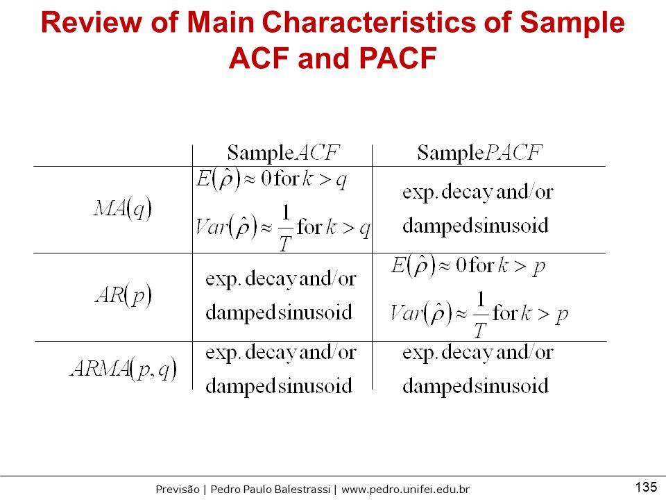 Review of Main Characteristics of Sample ACF and PACF