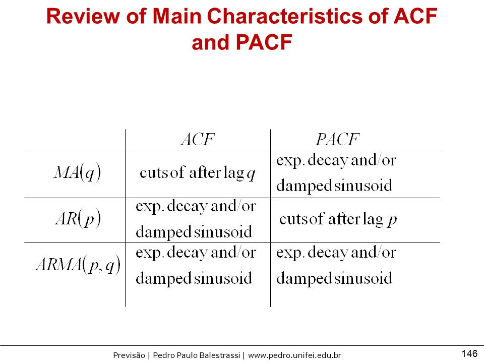 Review of Main Characteristics of ACF and PACF