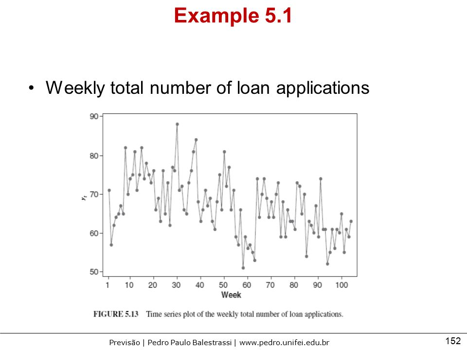 Example 5.1 Weekly total number of loan applications