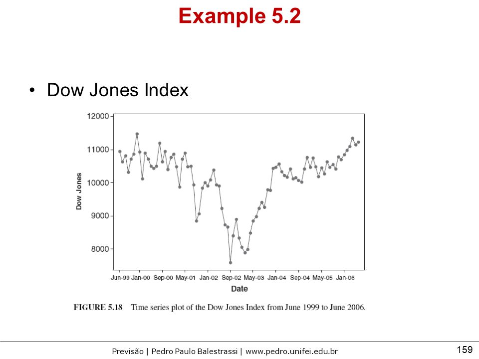 Example 5.2 Dow Jones Index