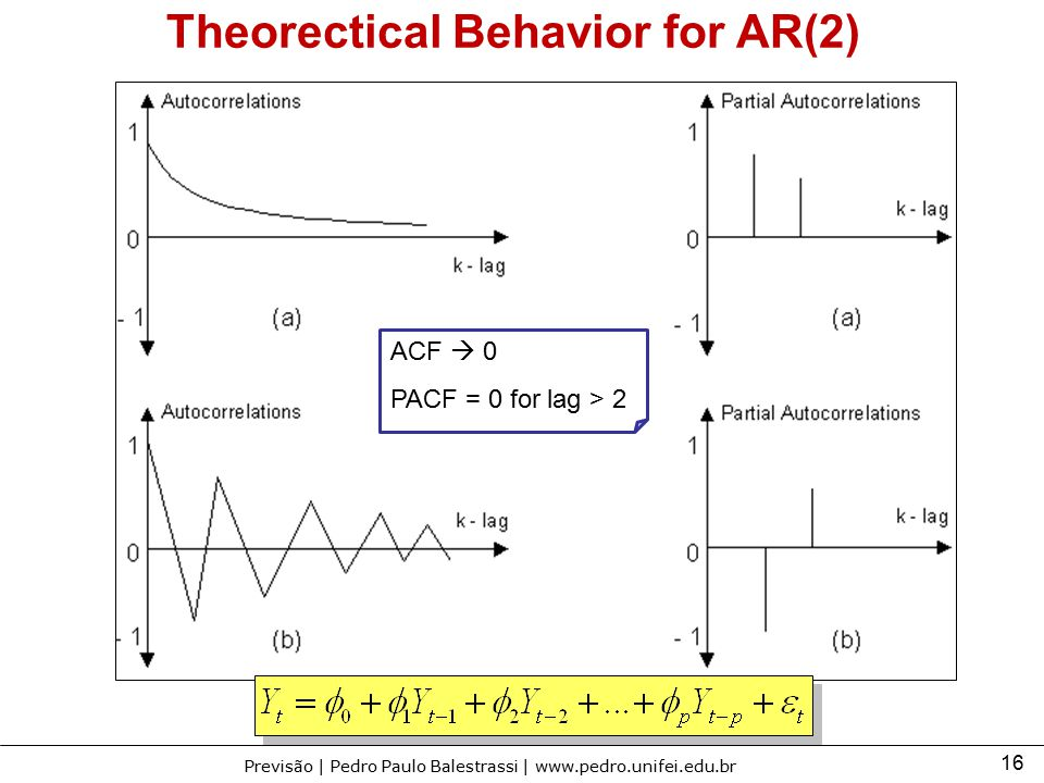 Theorectical Behavior for AR(2)