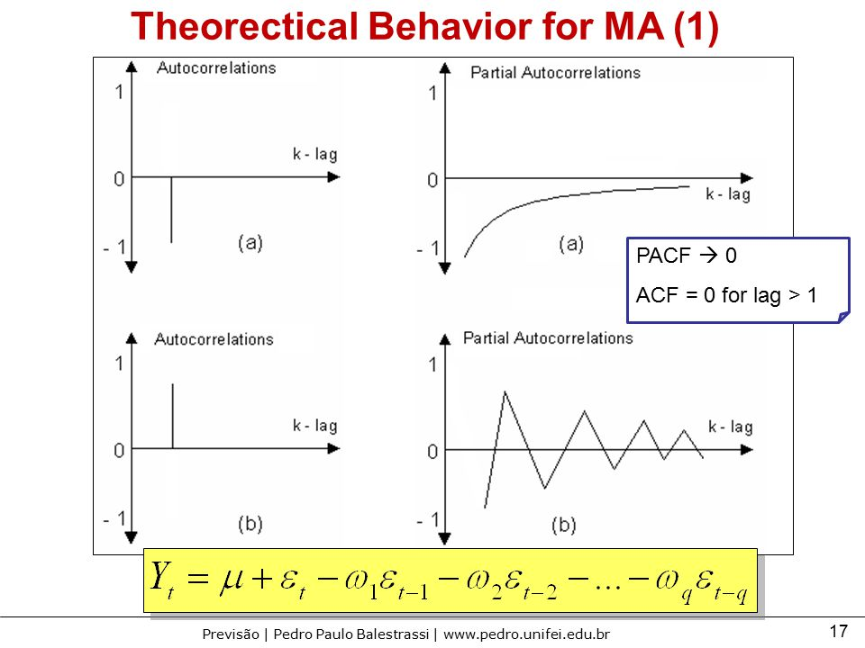Theorectical Behavior for MA (1)