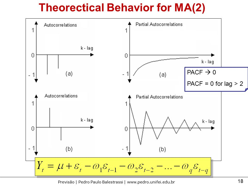 Theorectical Behavior for MA(2)