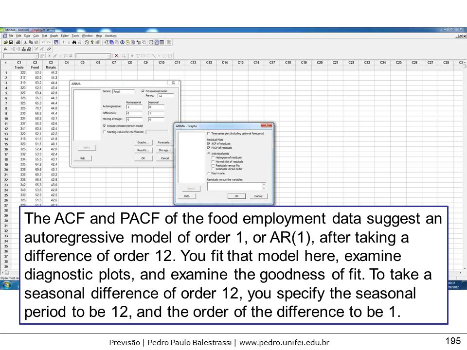 The ACF and PACF of the food employment data suggest an autoregressive model of order 1, or AR(1), after taking a difference of order 12.