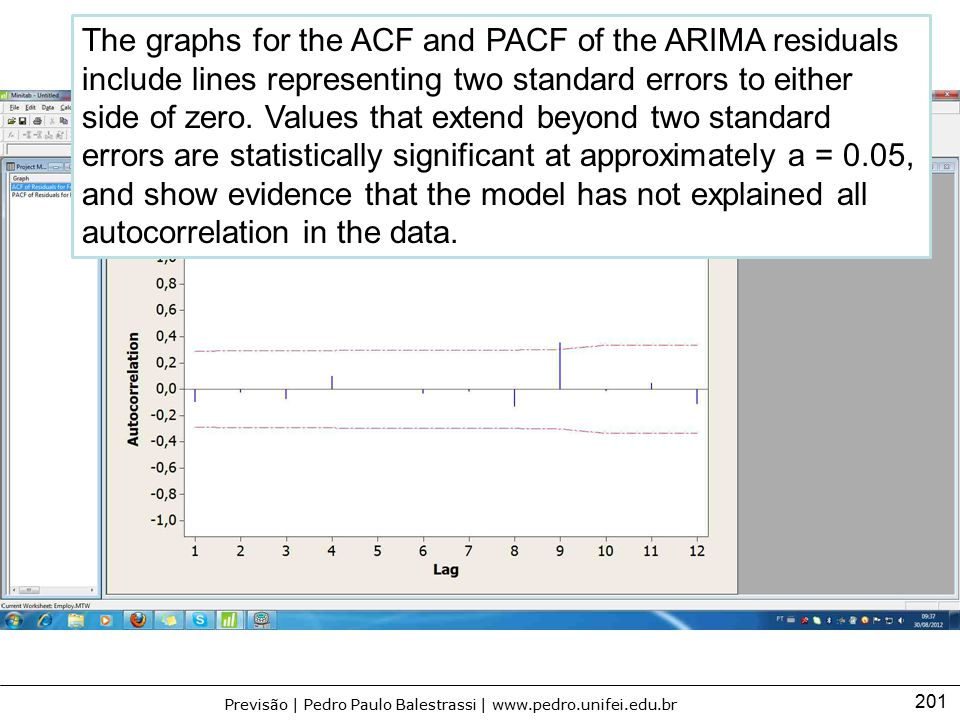 The graphs for the ACF and PACF of the ARIMA residuals include lines representing two standard errors to either side of zero.