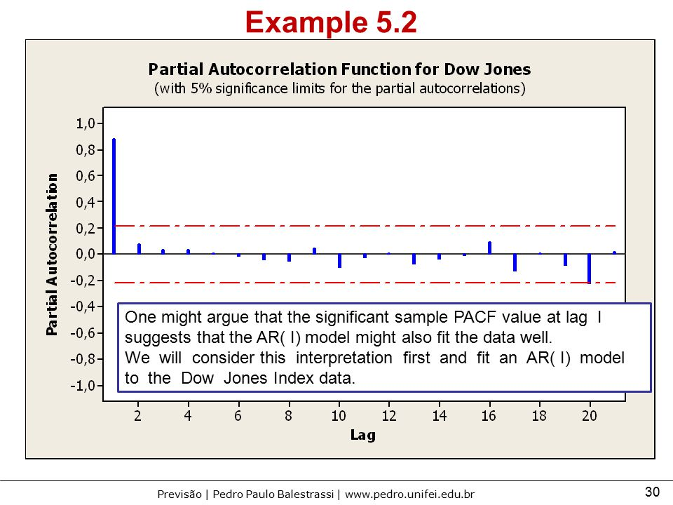 Example 5.2 One might argue that the significant sample PACF value at lag I suggests that the AR( I) model might also fit the data well.
