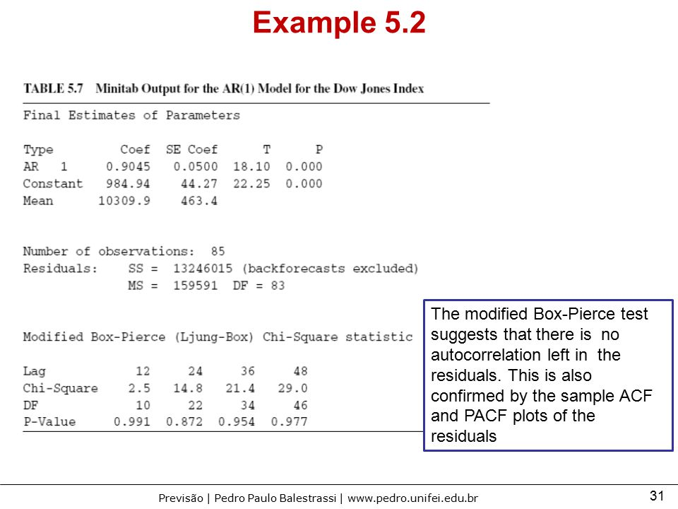 Example 5.2 The modified Box-Pierce test suggests that there is no autocorrelation left in the.