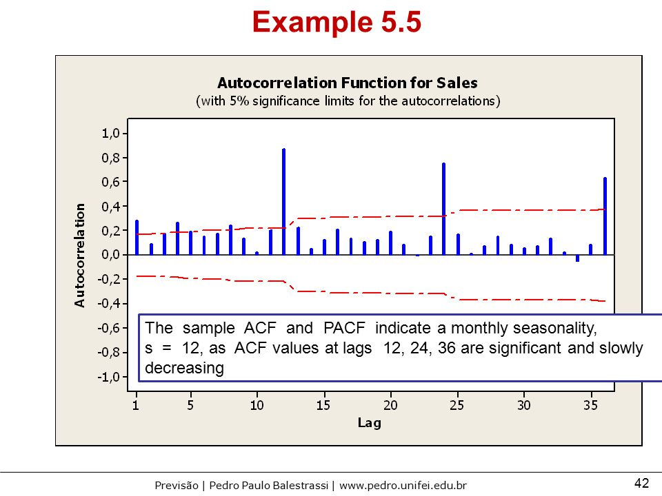 Example 5.5 The sample ACF and PACF indicate a monthly seasonality,