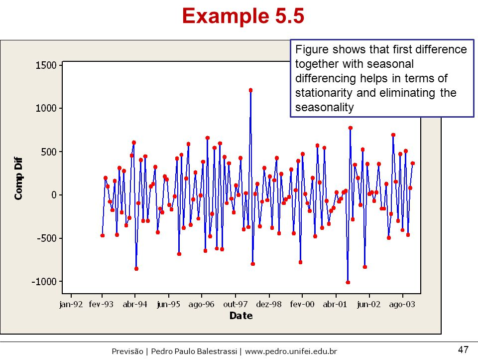 Example 5.5 Figure shows that first difference together with seasonal differencing helps in terms of stationarity and eliminating the seasonality.