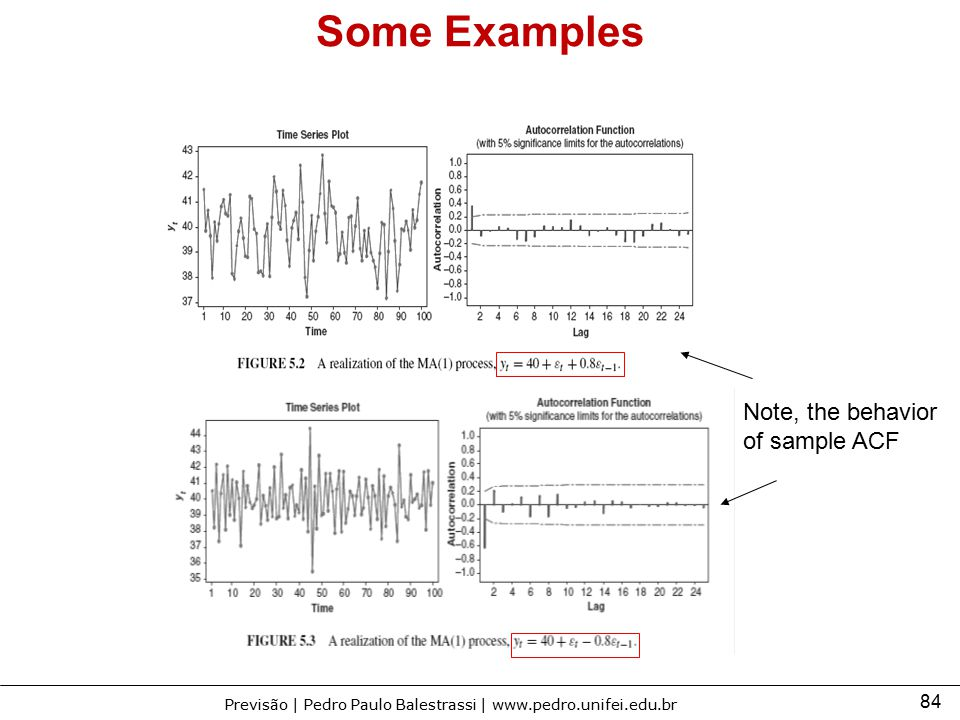 Some Examples Note, the behavior of sample ACF
