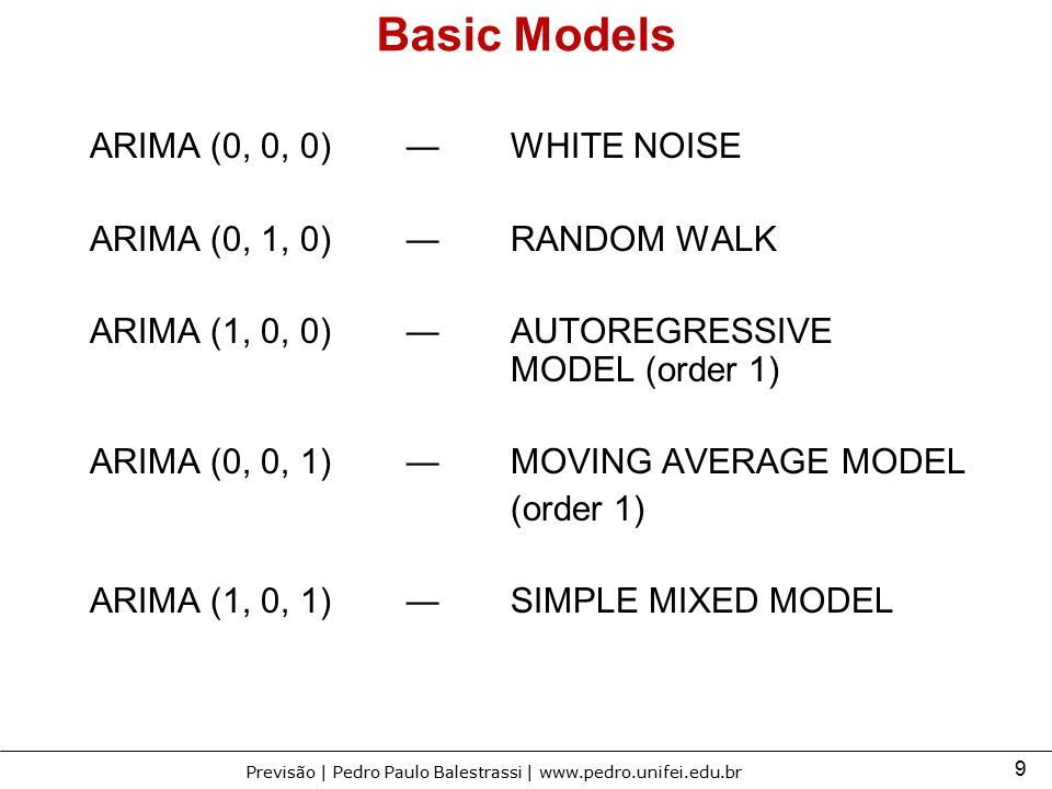 Basic Models ARIMA (0, 0, 0) ― WHITE NOISE
