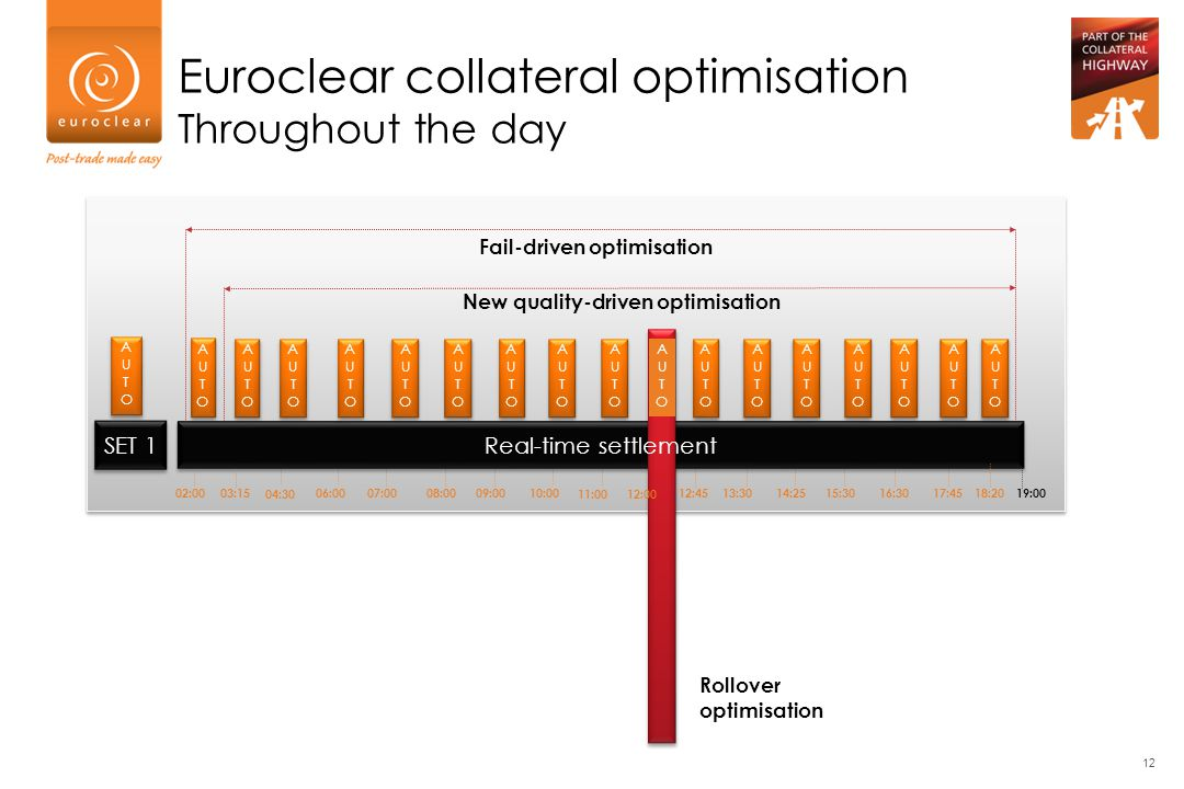New quality-driven optimisation Fail-driven optimisation