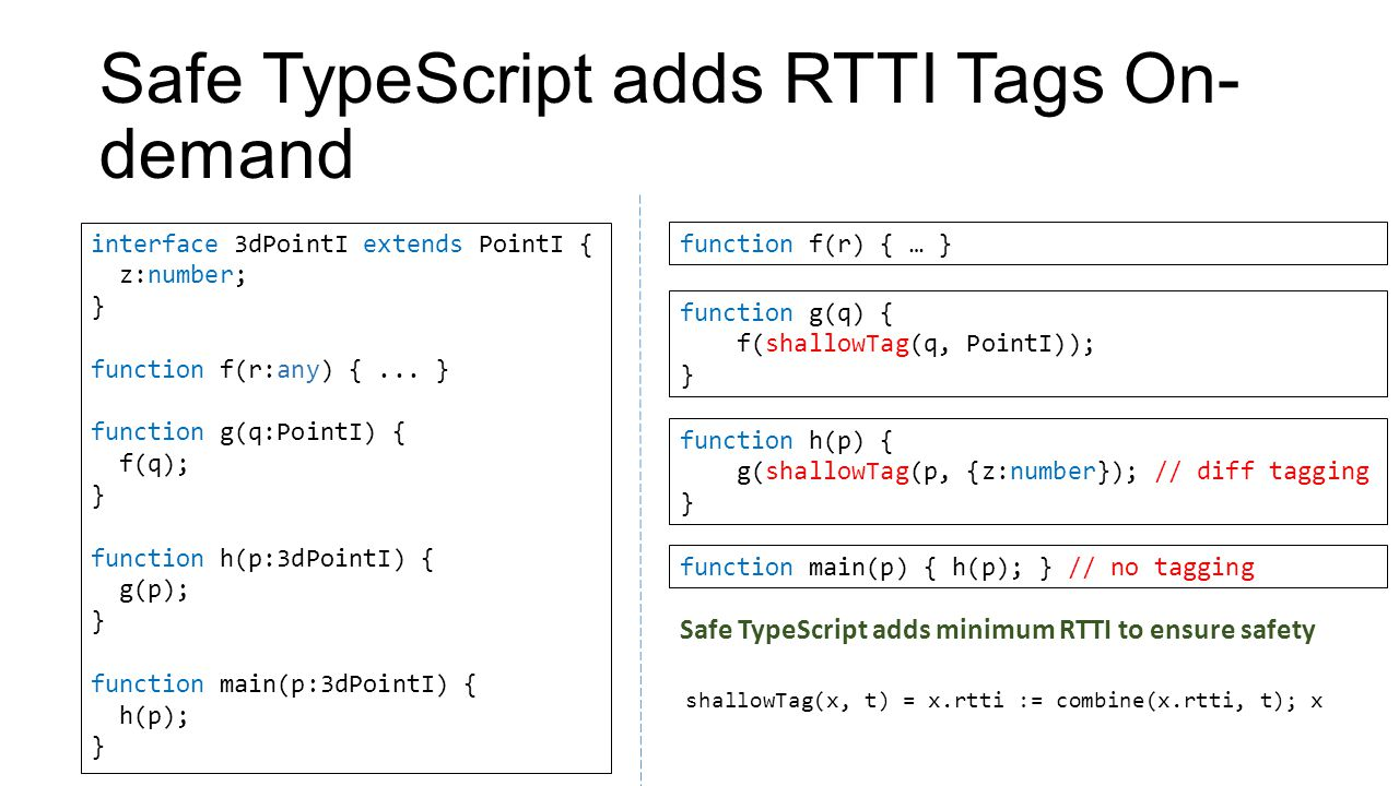 Safe TypeScript adds RTTI Tags On-demand