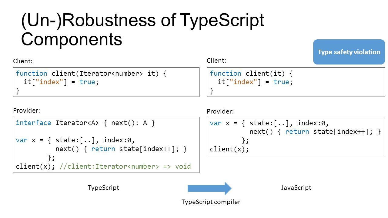 (Un-)Robustness of TypeScript Components