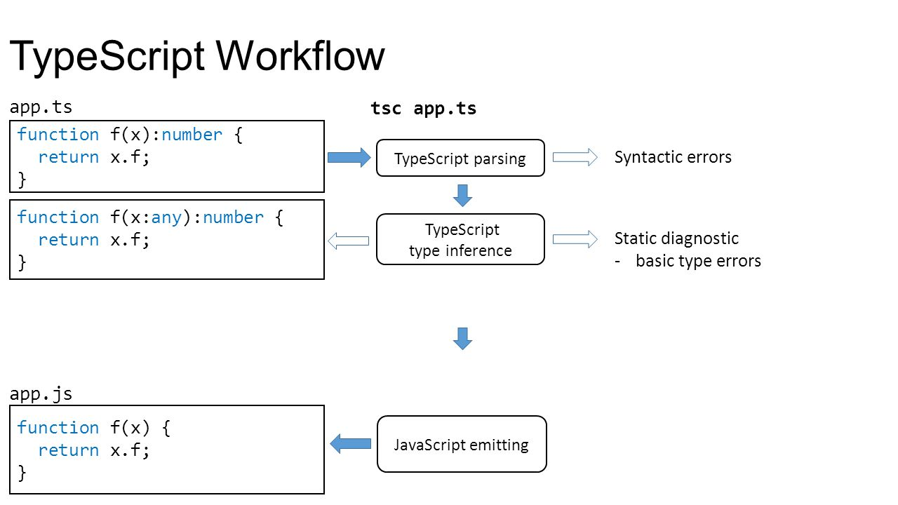 TypeScript type inference