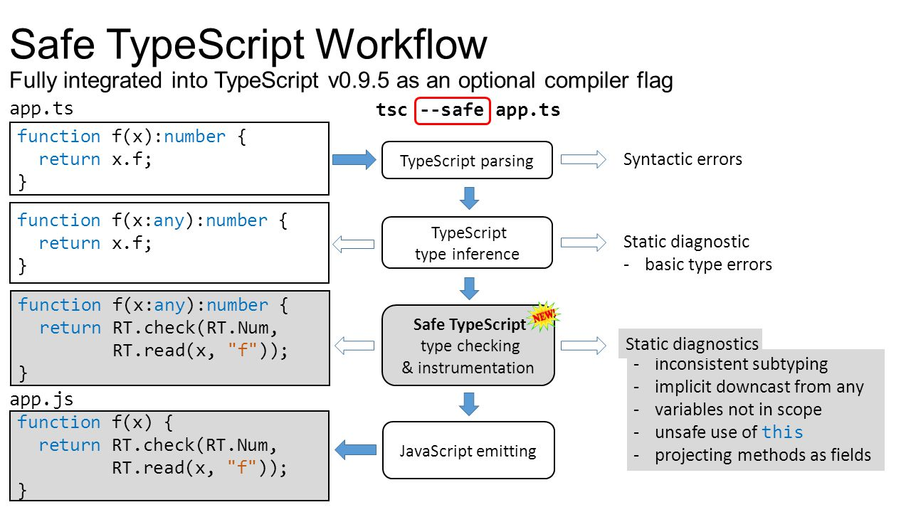 Safe TypeScript Workflow Fully integrated into TypeScript v0. 9