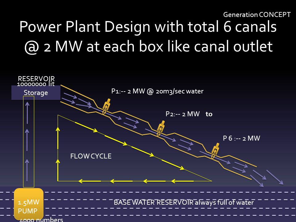 Generation CONCEPT Power Plant Design with total 6 canals @ 2 MW at each box like canal outlet. RESERVOIR.