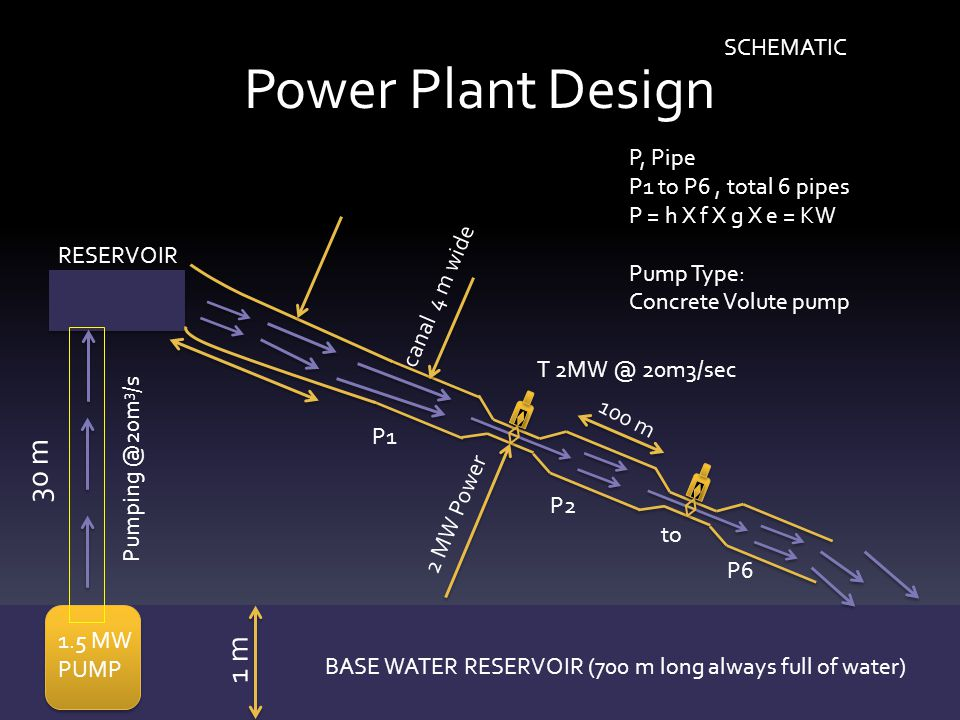 Power Plant Design 30 m 1 m SCHEMATIC P, Pipe P1 to P6 , total 6 pipes
