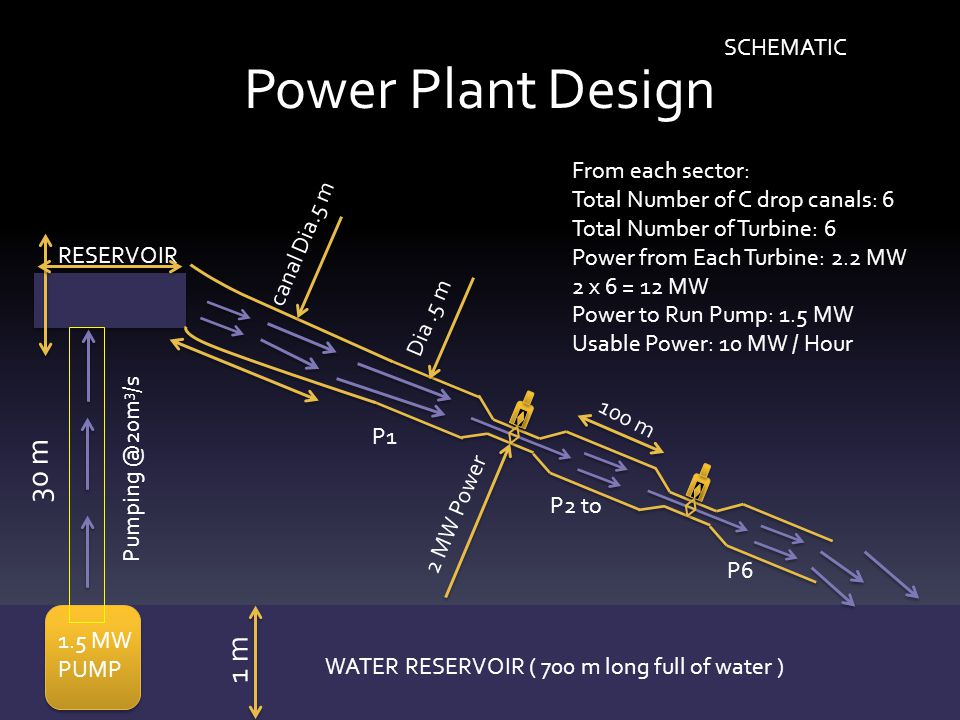 Power Plant Design 30 m 1 m SCHEMATIC From each sector: