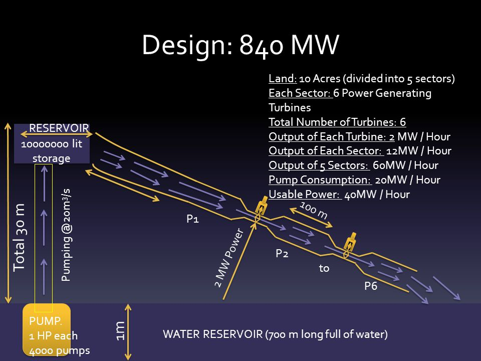 Design: 840 MW Total 30 m 1m Land: 10 Acres (divided into 5 sectors)