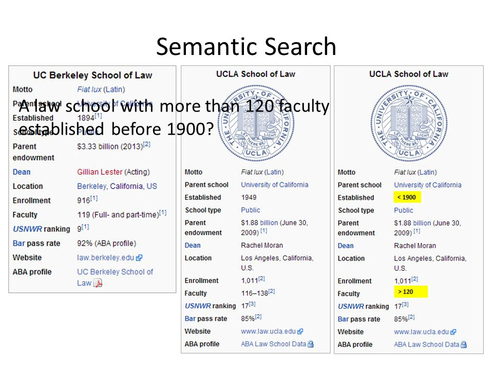 Semantic Search A law school with more than 120 faculty members and established before 1900