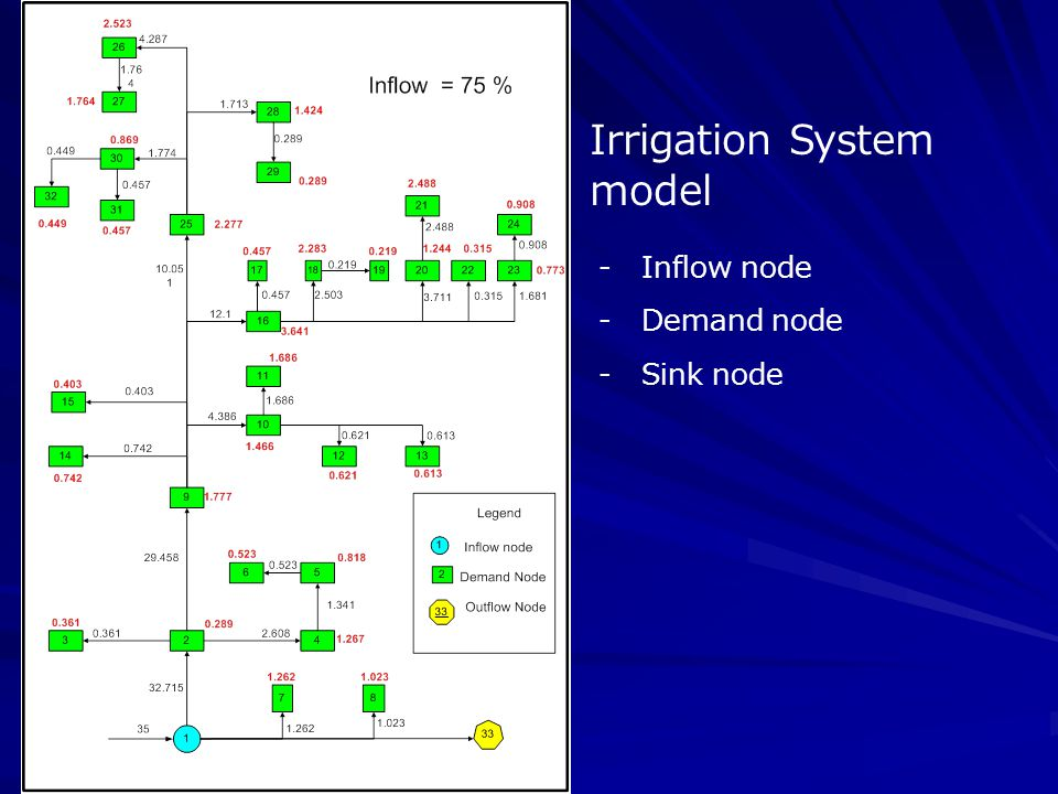 Irrigation System model