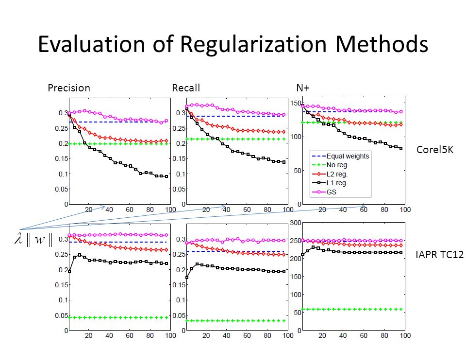 Evaluation of Regularization Methods
