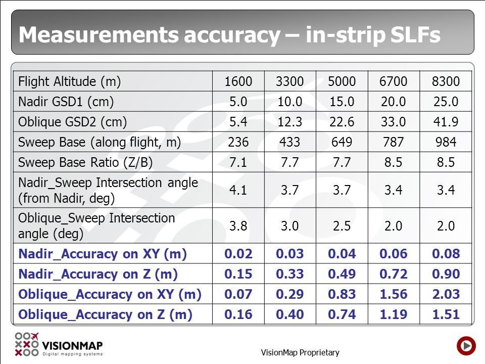 Measurements accuracy – in-strip SLFs