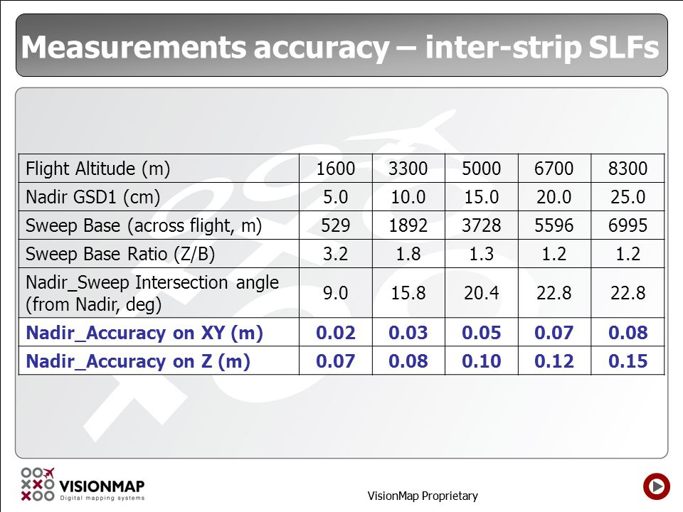 Measurements accuracy – inter-strip SLFs