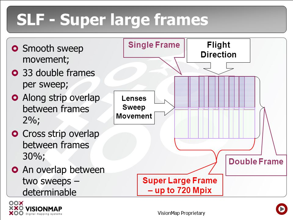 SLF - Super large frames