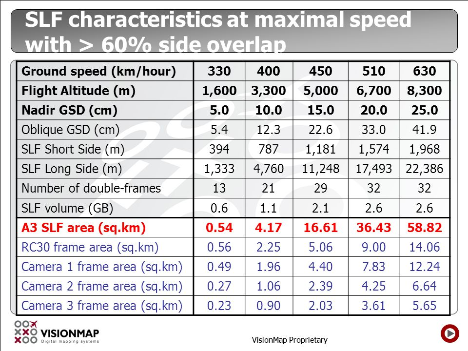 SLF characteristics at maximal speed with > 60% side overlap