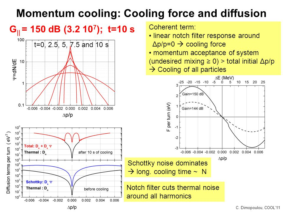 Momentum cooling: Cooling force and diffusion