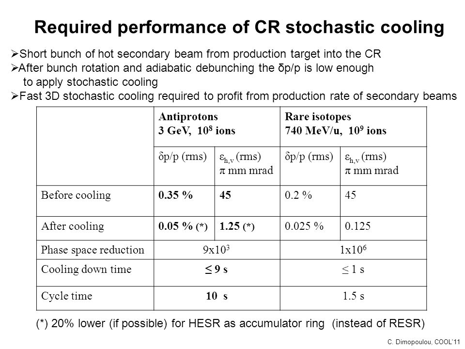 Required performance of CR stochastic cooling