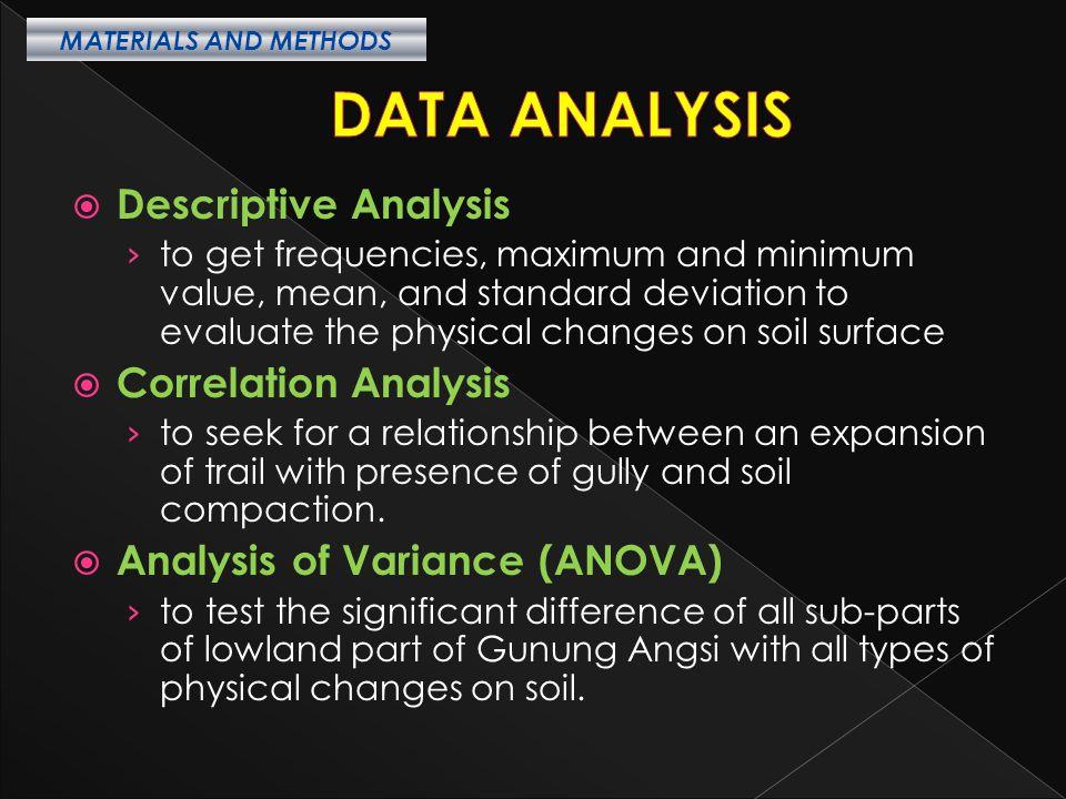 DATA ANALYSIS Descriptive Analysis Correlation Analysis