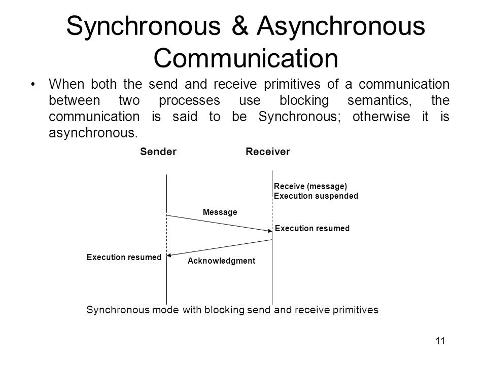 Synchronous & Asynchronous Communication