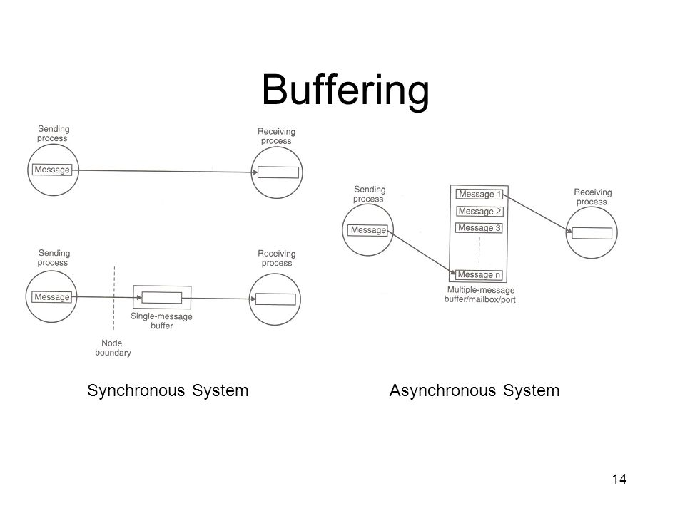 Buffering Synchronous System Asynchronous System