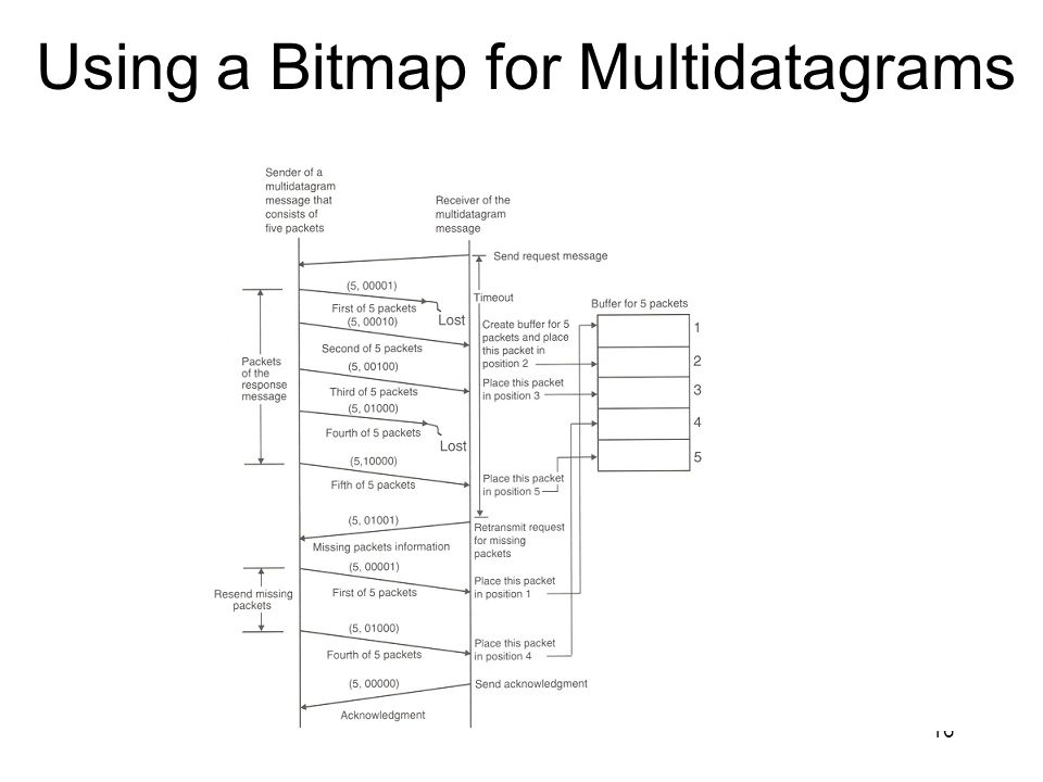 Using a Bitmap for Multidatagrams