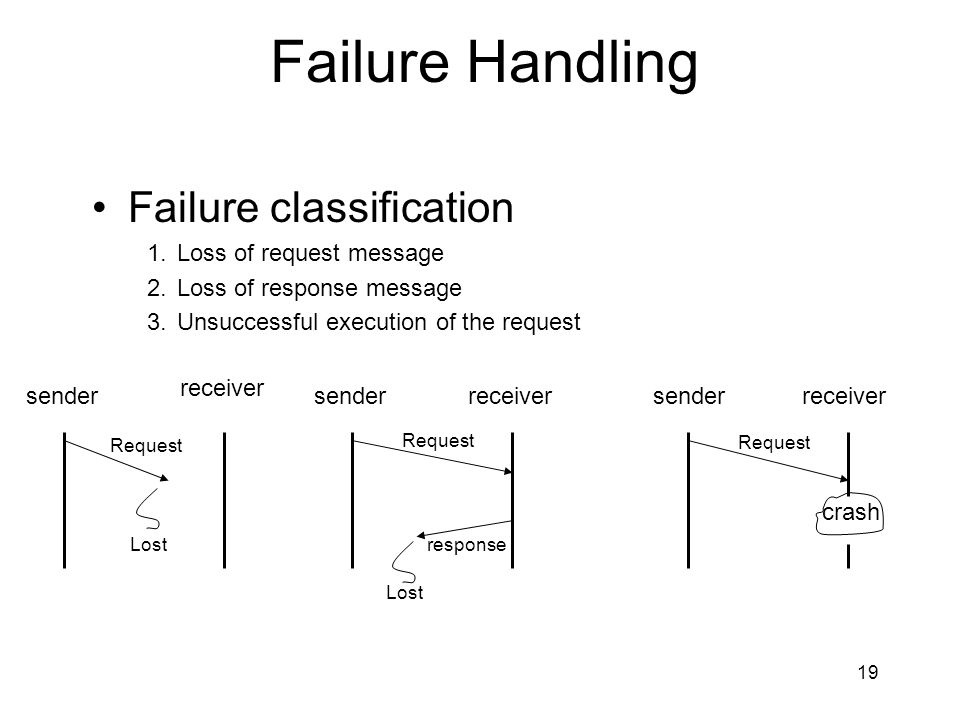 Failure Handling Failure classification Loss of request message