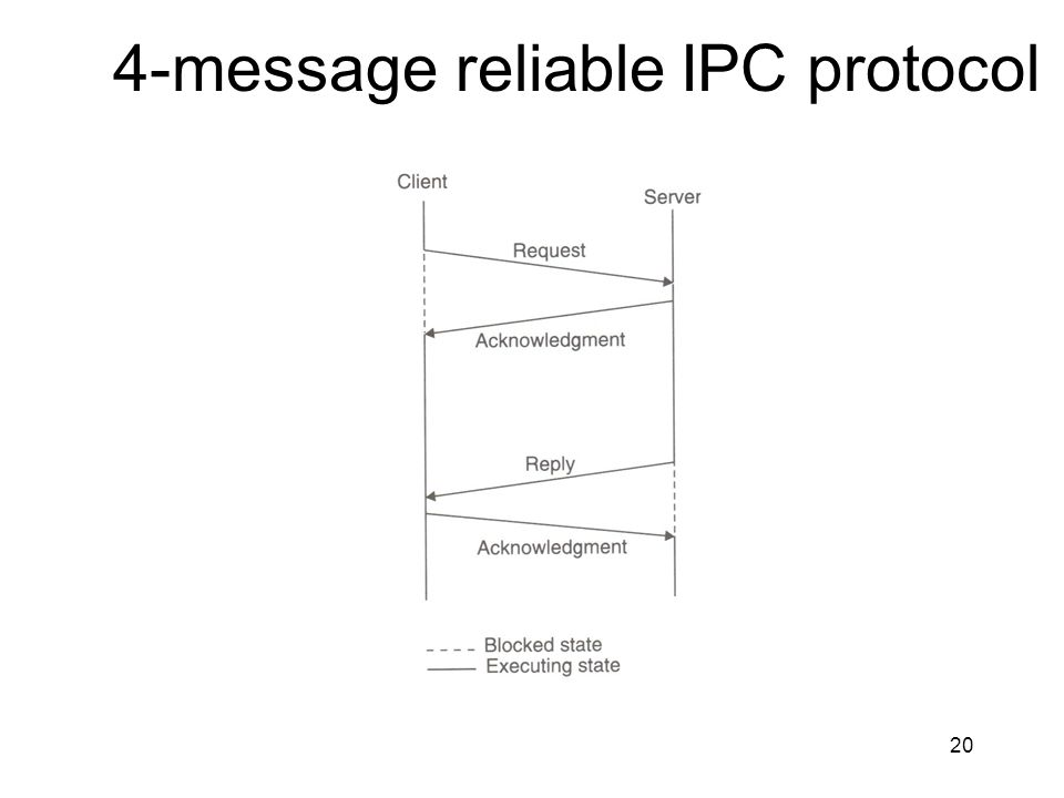 4-message reliable IPC protocol