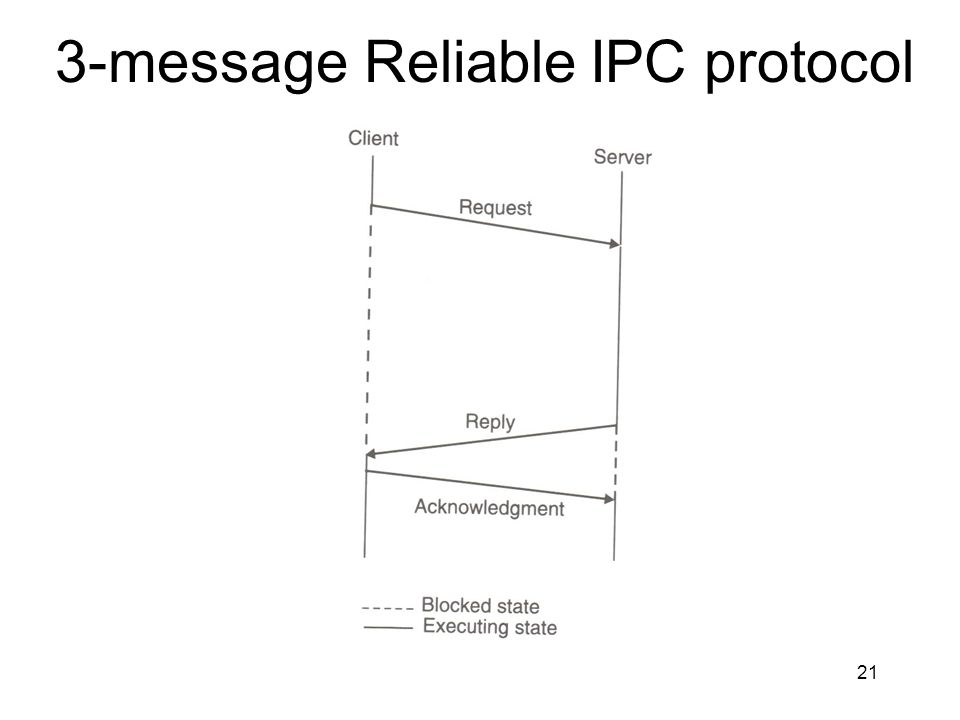 3-message Reliable IPC protocol
