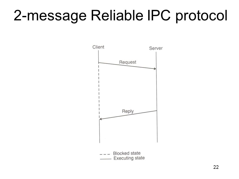 2-message Reliable IPC protocol
