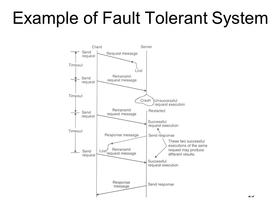 Example of Fault Tolerant System