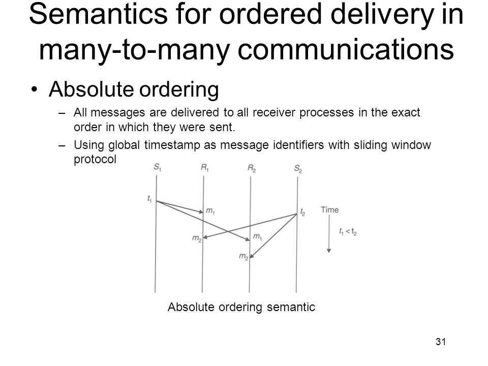 Semantics for ordered delivery in many-to-many communications